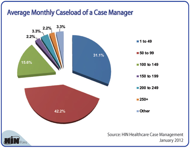 case manager load report blog openplacement