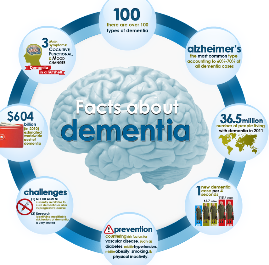 Dementia Facts: What Do You Know?