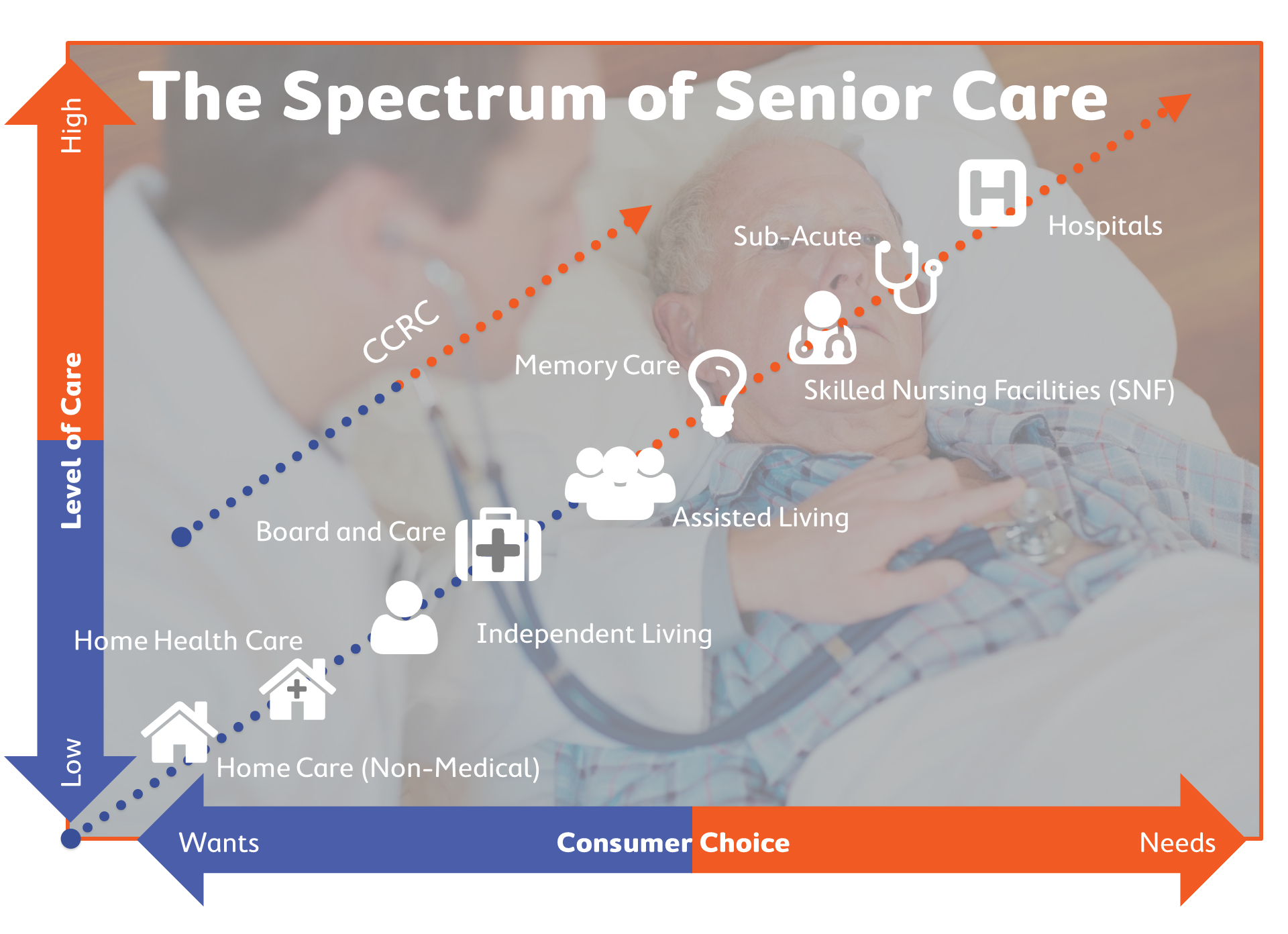 Senior Care - A Detailed Look