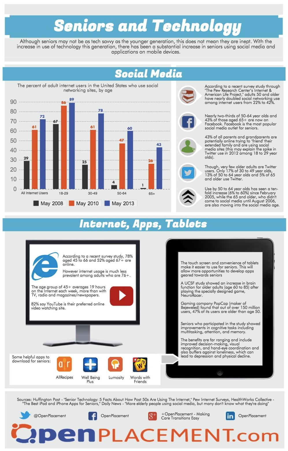 popular websites for seniors